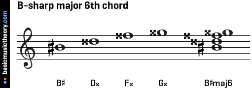 B-sharp major 6th chord