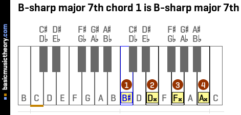 B-sharp major 7th chord 1 is B-sharp major 7th