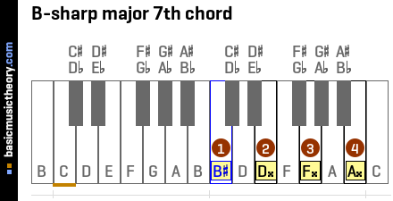 B-sharp major 7th chord