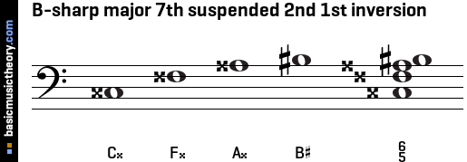 B-sharp major 7th suspended 2nd 1st inversion
