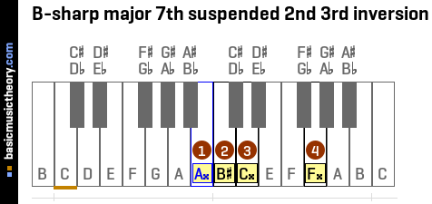 B-sharp major 7th suspended 2nd 3rd inversion