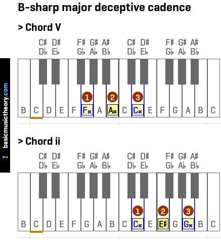 ... triad chord... G Sharp Minor Triad