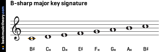 basicmusictheory.com: B-sharp major key signature