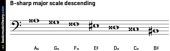 B-sharp major scale descending