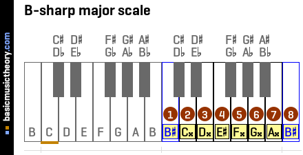 B-sharp major scale
