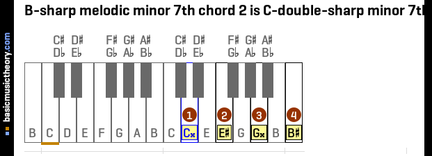 B-sharp melodic minor 7th chord 2 is C-double-sharp minor 7th