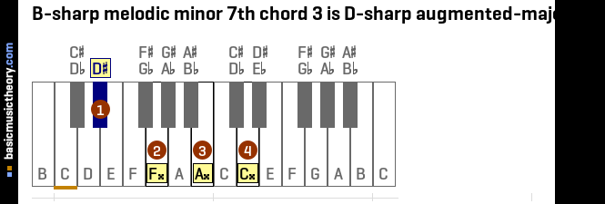 B-sharp melodic minor 7th chord 3 is D-sharp augmented-major 7th
