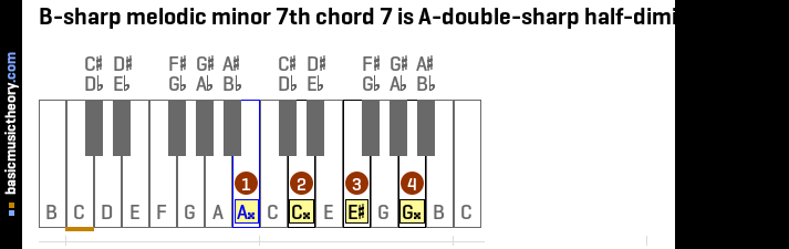 B-sharp melodic minor 7th chord 7 is A-double-sharp half-diminished 7th
