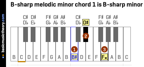 B-sharp melodic minor chord 1 is B-sharp minor