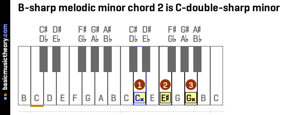 B-sharp melodic minor chord 2 is C-double-sharp minor
