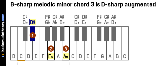 B-sharp melodic minor chord 3 is D-sharp augmented