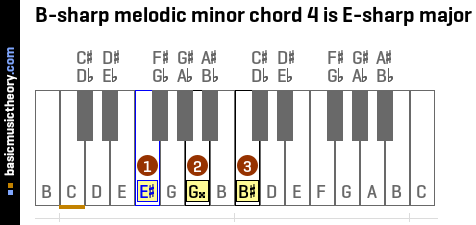 B-sharp melodic minor chord 4 is E-sharp major