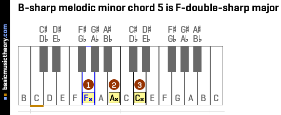 B-sharp melodic minor chord 5 is F-double-sharp major