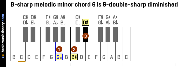 B-sharp melodic minor chord 6 is G-double-sharp diminished