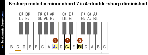 B-sharp melodic minor chord 7 is A-double-sharp diminished