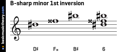 B-sharp minor 1st inversion
