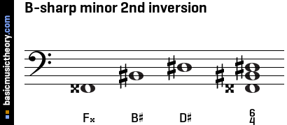 B-sharp minor 2nd inversion