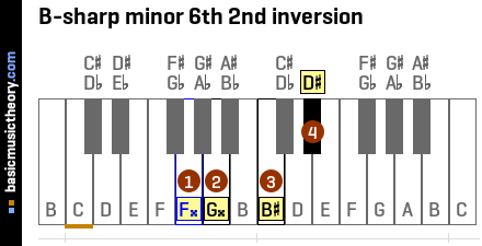 B-sharp minor 6th 2nd inversion