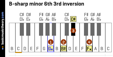 B-sharp minor 6th 3rd inversion