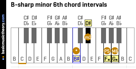 B-sharp minor 6th chord intervals