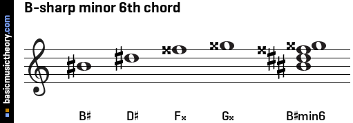 B-sharp minor 6th chord