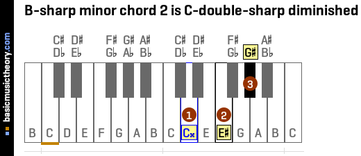 B-sharp minor chord 2 is C-double-sharp diminished