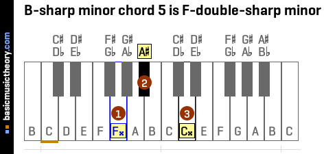 B-sharp minor chord 5 is F-double-sharp minor