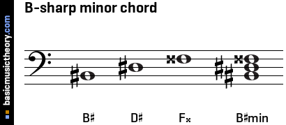 basicmusictheory.com: B-sharp minor triad chord