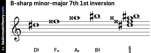 B-sharp minor-major 7th 1st inversion