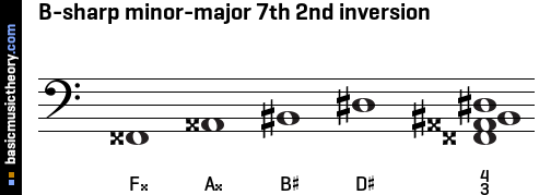 B-sharp minor-major 7th 2nd inversion