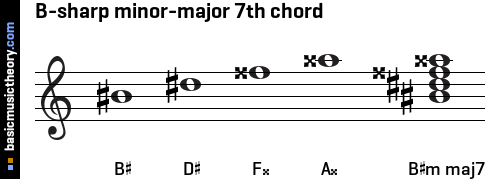 B-sharp minor-major 7th chord
