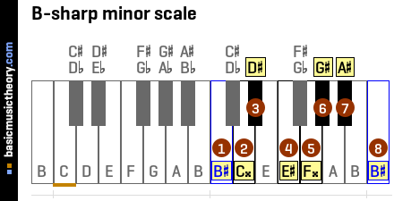 B-sharp minor scale