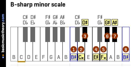 C Flat Major Scale Bass Clef basicmusictheory.com: ...