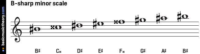 These note names are shown below on the treble clef followed by the ...