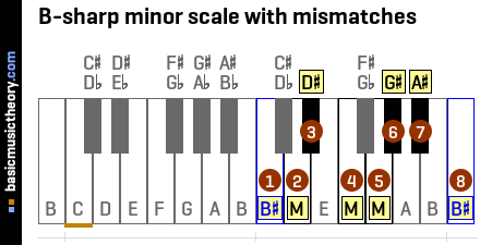 B-sharp minor scale with mismatches