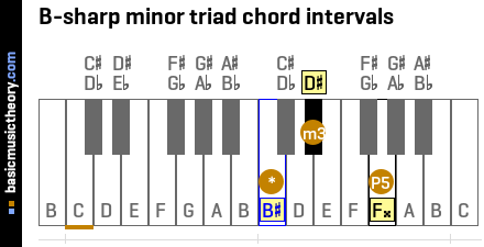 B-sharp minor triad chord intervals