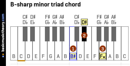 B-sharp minor triad chord
