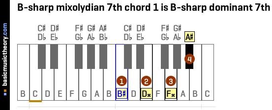 Basicmusictheory B Sharp Mixolydian 7th Chords