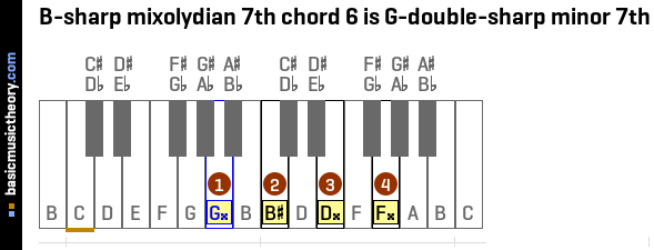 B-sharp mixolydian 7th chord 6 is G-double-sharp minor 7th