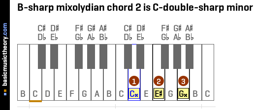 B-sharp mixolydian chord 2 is C-double-sharp minor