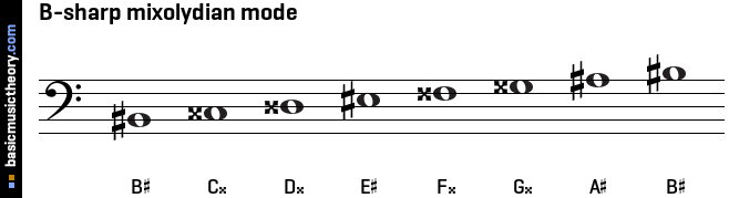 B-sharp mixolydian mode