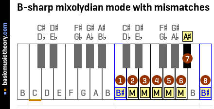 B-sharp mixolydian mode with mismatches