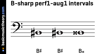 B-sharp perf1-aug1 intervals