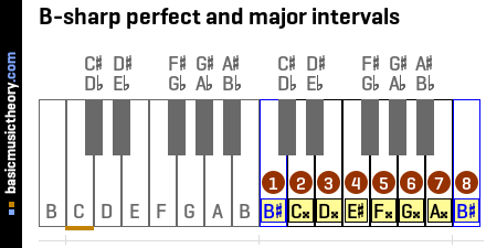 B-sharp perfect and major intervals