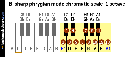 B-sharp phrygian mode chromatic scale-1 octave
