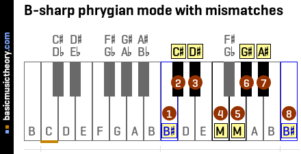 B-sharp phrygian mode with mismatches