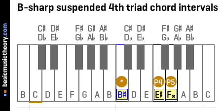 B-sharp suspended 4th triad chord intervals