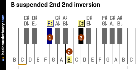 B suspended 2nd 2nd inversion