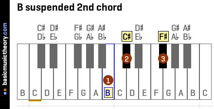 B suspended 2nd chord