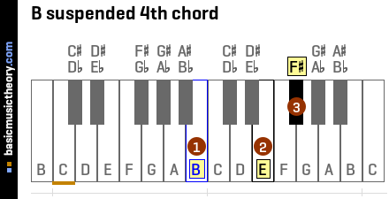 B suspended 4th chord